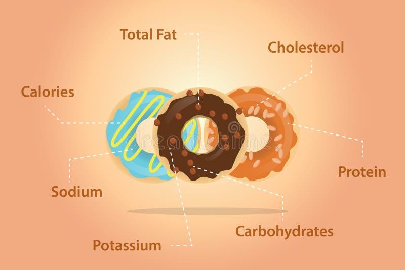Donuts odżywiania składników szczegółu informaci mieszkanie ilustracja wektor