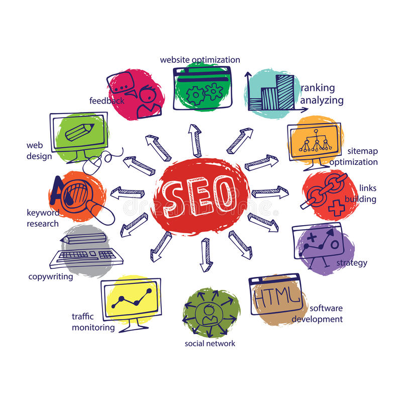 Doodle scheme main activities seo with icons. Doodle hand drow scheme main activities related to seo with sketchy iconson colored spot.Business concept . Vector stock illustration