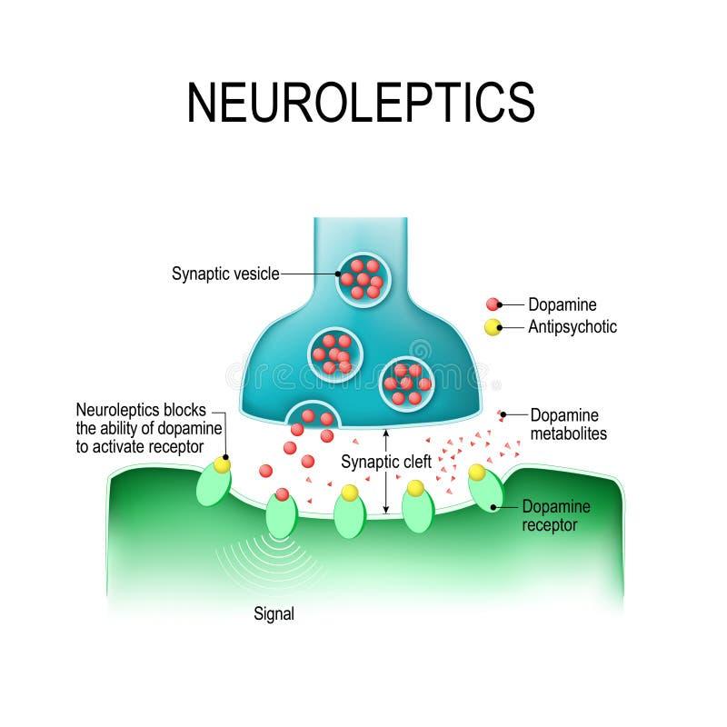 Dopamine i Antipsychotic royalty ilustracja