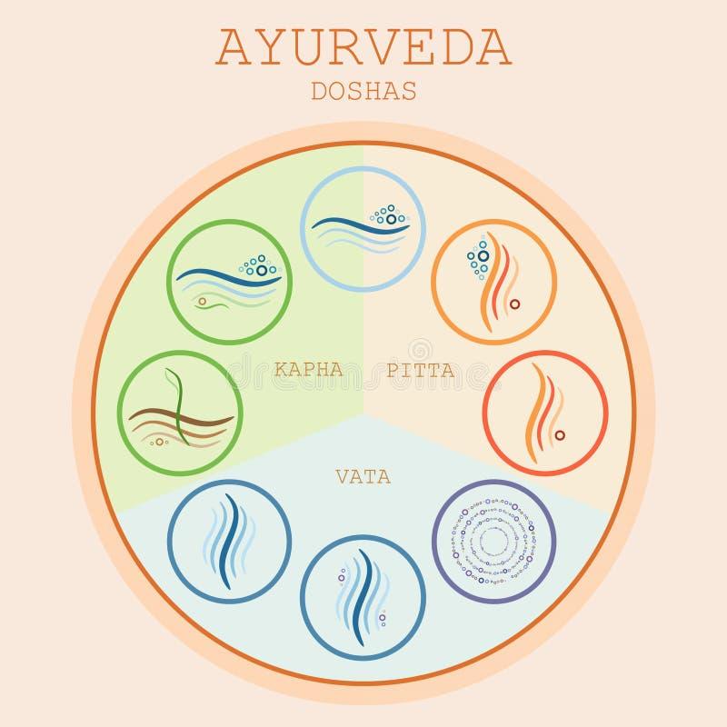 Doshas di Ayurveda: vata, pitta, kapha illustrazione vettoriale