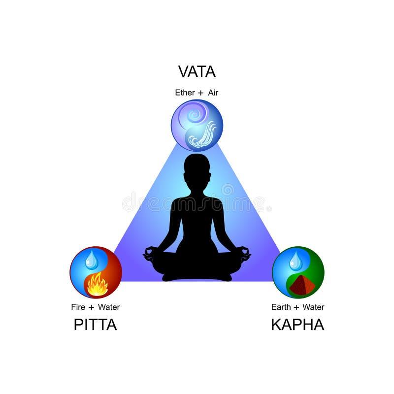 Doshas di Ayurveda: vata, pitta, kapha Icone piane di vettore royalty illustrazione gratis
