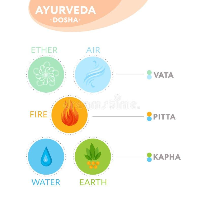Doshas Vata, des pitta und des kapha mit ayurvedic Ikonen - vector Illustration lizenzfreie abbildung