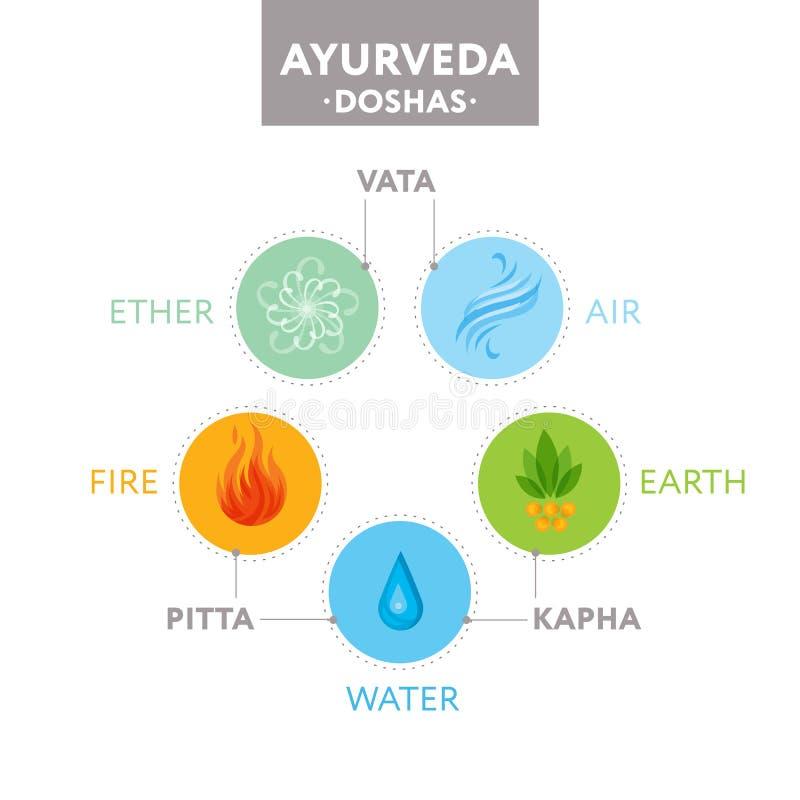 Doshas Vata, des pitta und des kapha mit ayurvedic Ikonen von Elementen - Äther, Feuer, Luft, Wasser und Erde Fahne, Plakat, Desi lizenzfreie abbildung