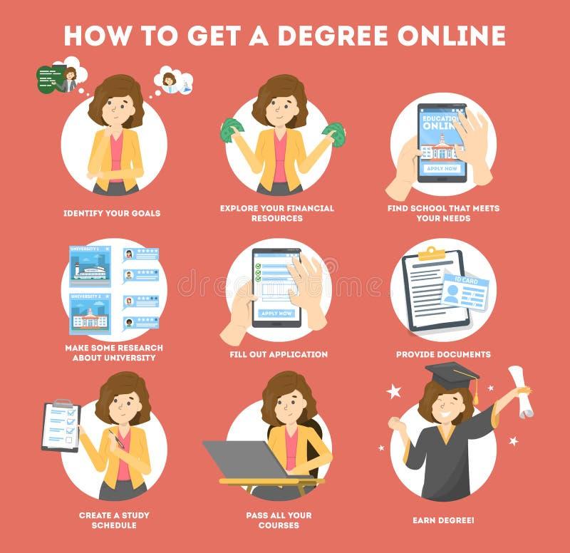 Dostaje stopień online Instrukcja dla programa edukacyjnego ilustracji