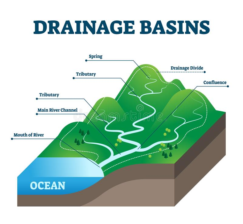 Free Drainage Basins Vector Illustration. Labeled Educational Rain Water Scheme. Royalty Free Stock Image - 161158496