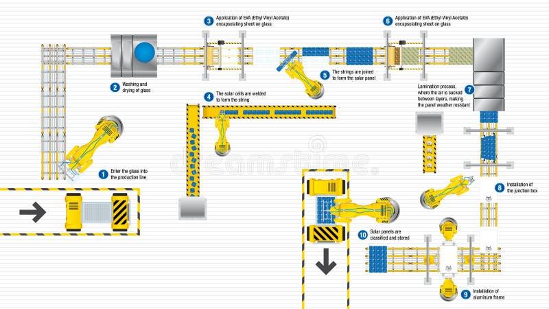 Draufsicht der Fertigungsstraße der zusammenbauenden Sonnenkollektoren einer automatisierten Produktionsstätte auf weißem Hinterg lizenzfreie abbildung