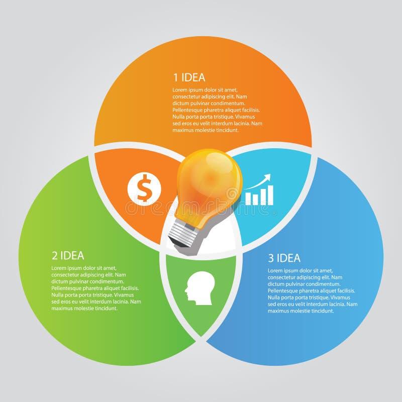 Drei Diagrammdeckungsbirnenideen-Geschäftsglanz der Informationen mit 3 Kreisen grafischer lizenzfreie abbildung