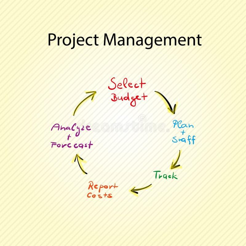 Gráfico de la gestión del proyecto imágenes de archivo libres de regalías