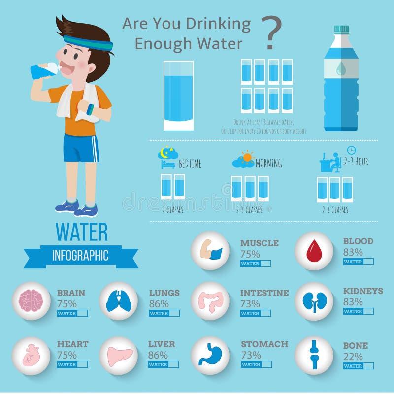 Dricksvatten för vård- infographics vektor illustrationer