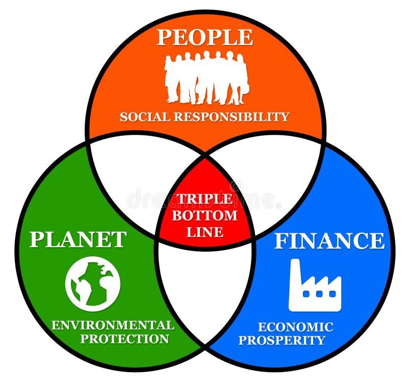 Drievoudige bodemlijn royalty-vrije illustratie
