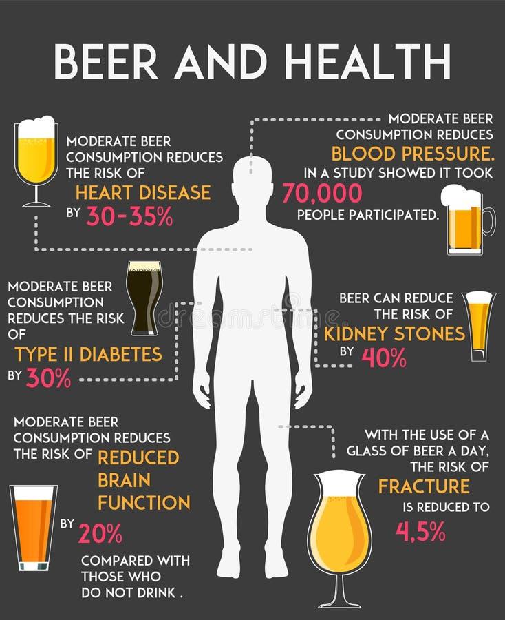 Drinkend alcohol beïnvloed uw lichaam en vectorillustratie van gezondheidsinfographics Het conceptenaffiche van de bierconsumptie vector illustratie
