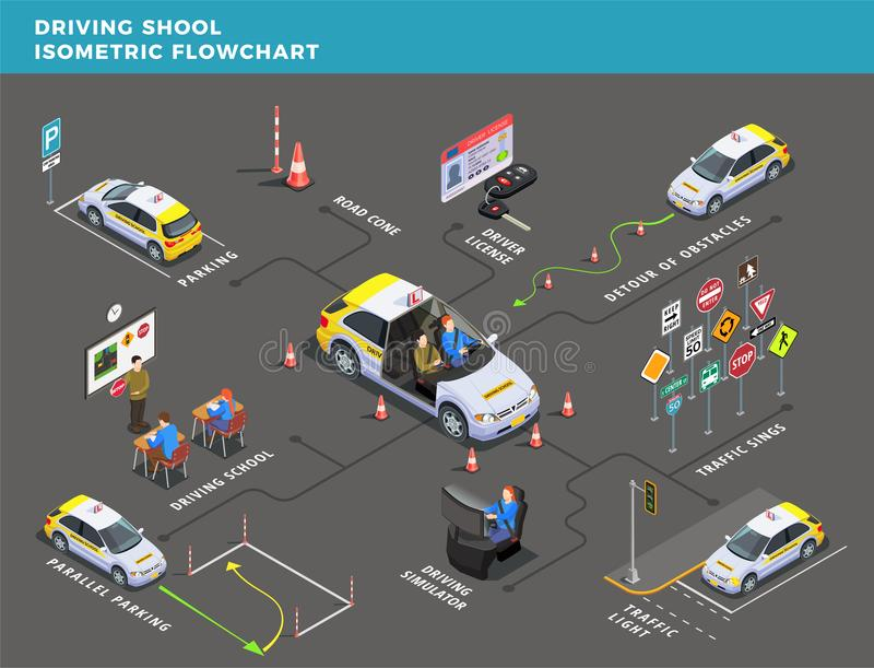 Driving Center Isometric Flowchart. Driving school isometric flowchart with pictograms arrows and road signs with text captions and human characters vector vector illustration