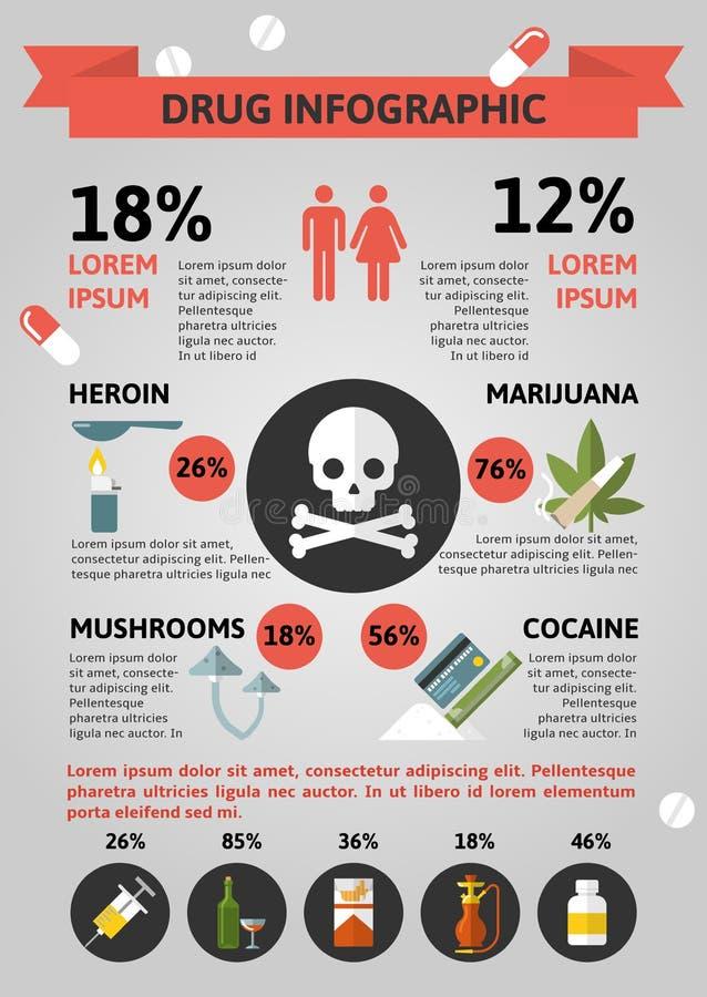 Drogas planas Infographics libre illustration