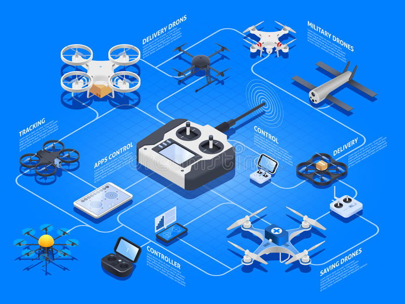 Drones Isometric Flowchart. With unmanned aircraft for military purposes, rescue, delivery, tracking on blue background vector illustration royalty free illustration