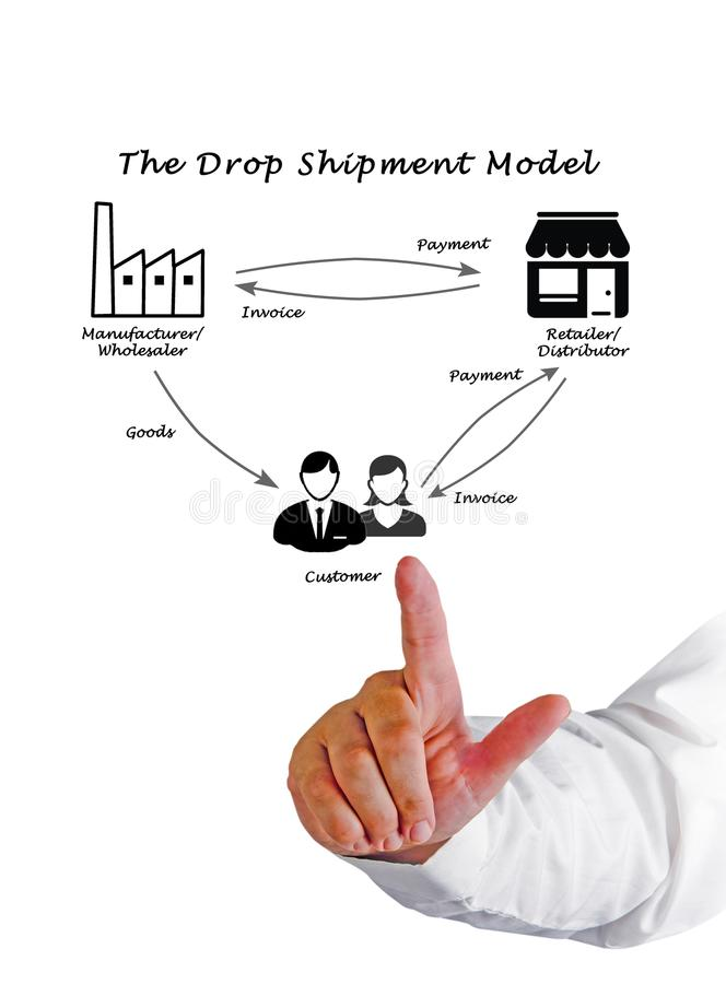 The Drop Shipment Model royalty free stock photo