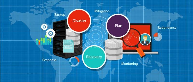 Drp-Disaster Recovery-Plan-Krisenstrategieersatzredundanzmanagement stock abbildung