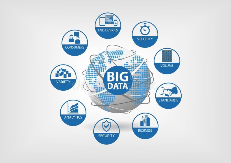 Duży dane pojęcie z ikonami dla rozmaitości, pędu, pojemności, konsumentów, analityka, ochrony, standardów i końcówka przyrządów, royalty ilustracja