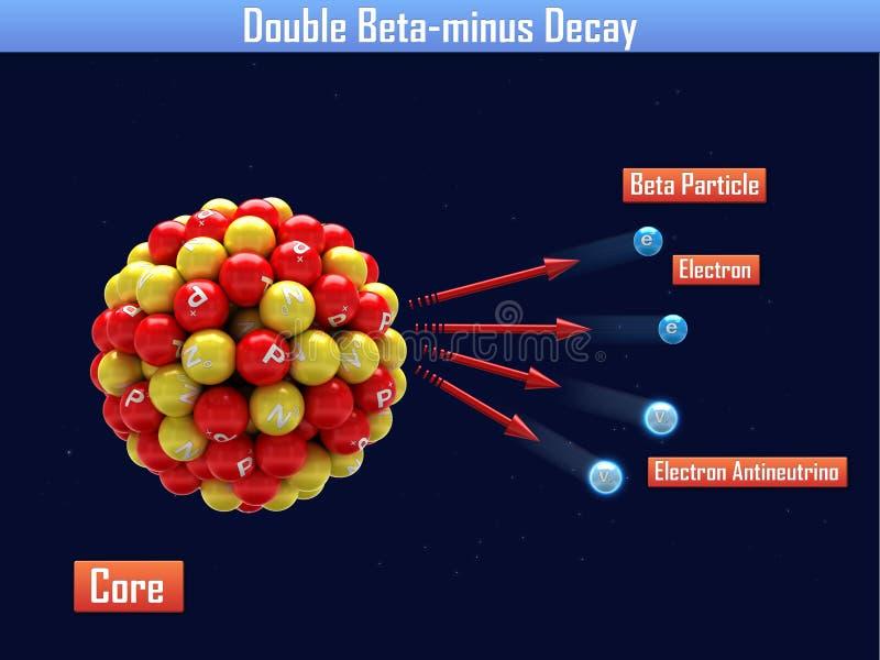 Dubblera Beta-negativ förfall stock illustrationer