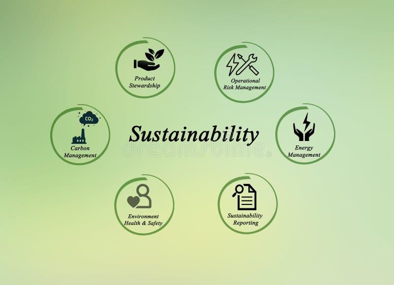 duurzaamheid vector illustratie
