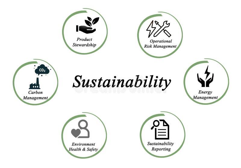 duurzaamheid stock illustratie