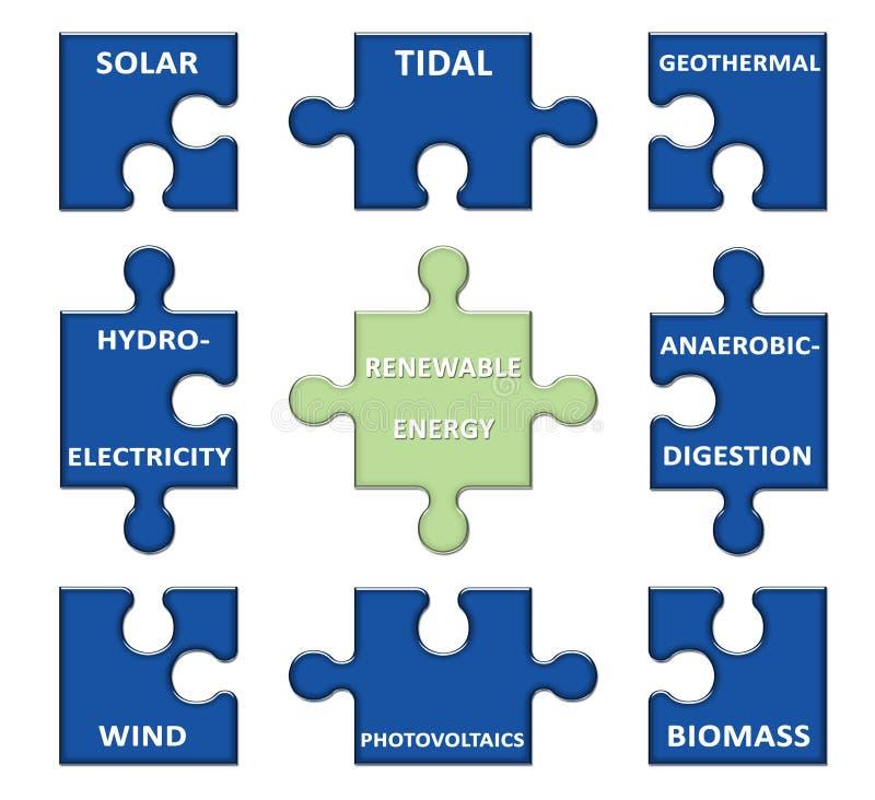 Duurzame Energie Stock Afbeelding