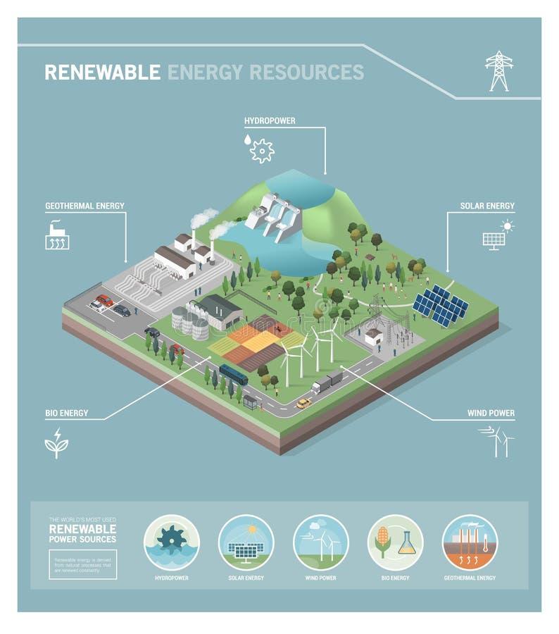 Duurzame energiemiddelen royalty-vrije illustratie