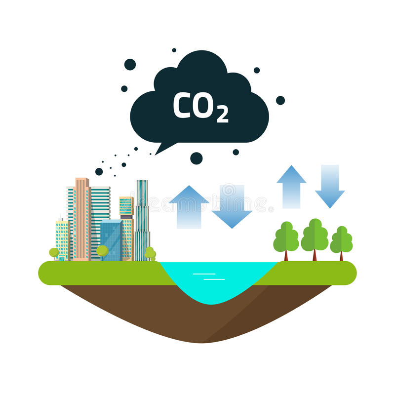 DWUTLENEK WĘGLA emisj węgla równowagi naturalny cykl między oceanu źródłem, miasto, miasteczko las lub produkcje, i royalty ilustracja