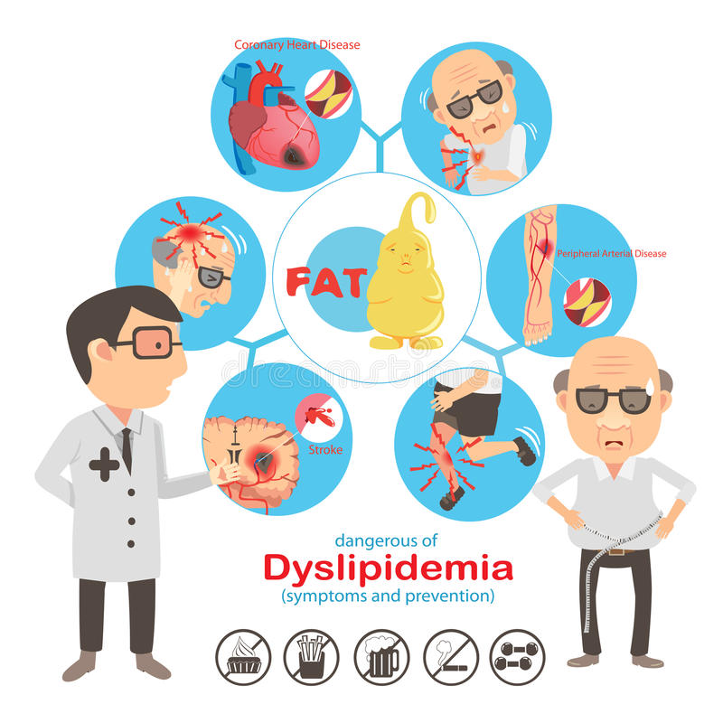 Dyslipidemia ilustração do vetor