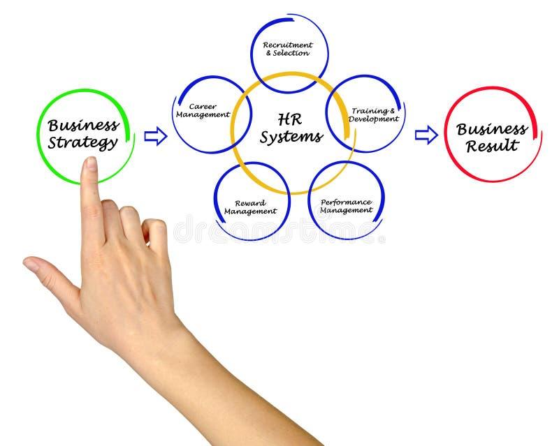 Działów Zasobów Ludzkich systemy zdjęcie stock