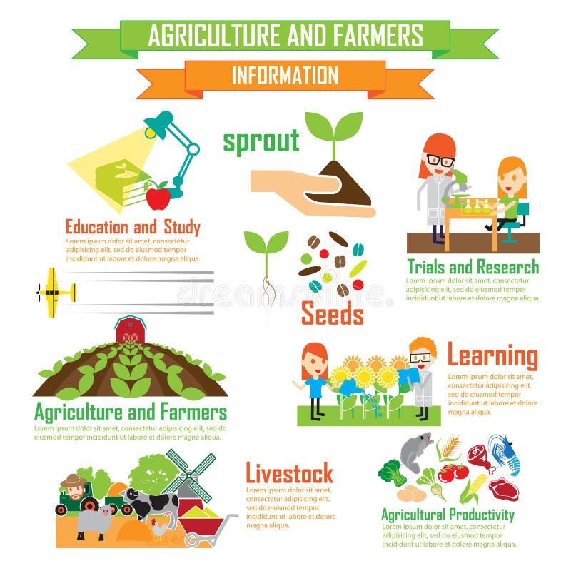 Dział Rolnicza edukacja, postać z kreskówki infograp royalty ilustracja