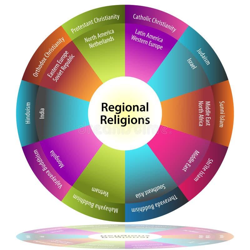 dzielnicowe religie royalty ilustracja