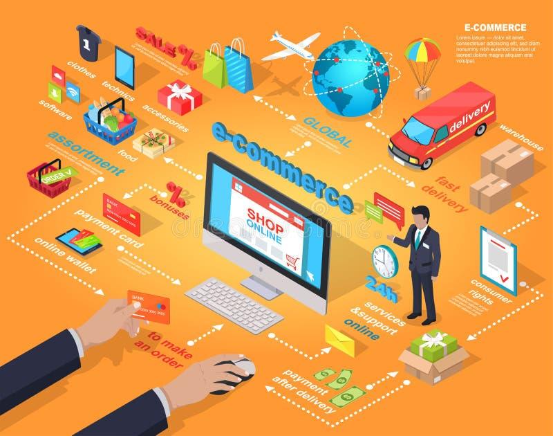 E-kommers global internet som inhandlar begrepp vektor illustrationer