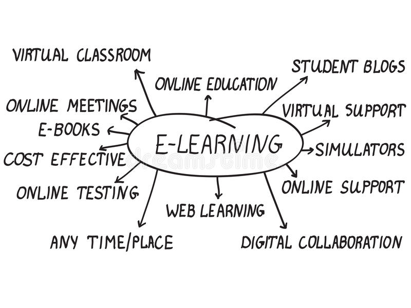 E-learning concept. Handwriting e-learning words with thirteen topics