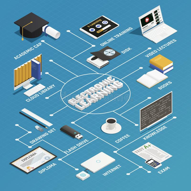 E-learning Isometric Flowchart. E-learning process isometric flowchart with electronic devices and books on blue background 3d isometric vector illustration vector illustration