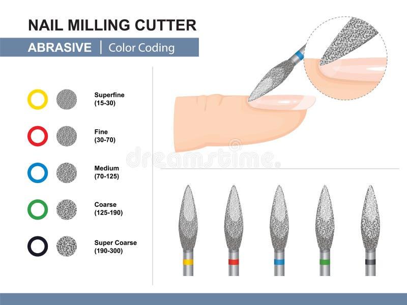 E Unterschiedliche abschleifende Grit Size Farbkennzeichnung Nagel-Fräser Vektor vektor abbildung