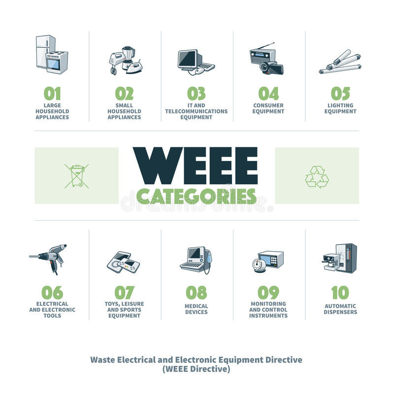 E-waste WEEE Categories. The waste electrical and electronic equipment directive categories infographic. European Community directive on waste electrical and stock illustration