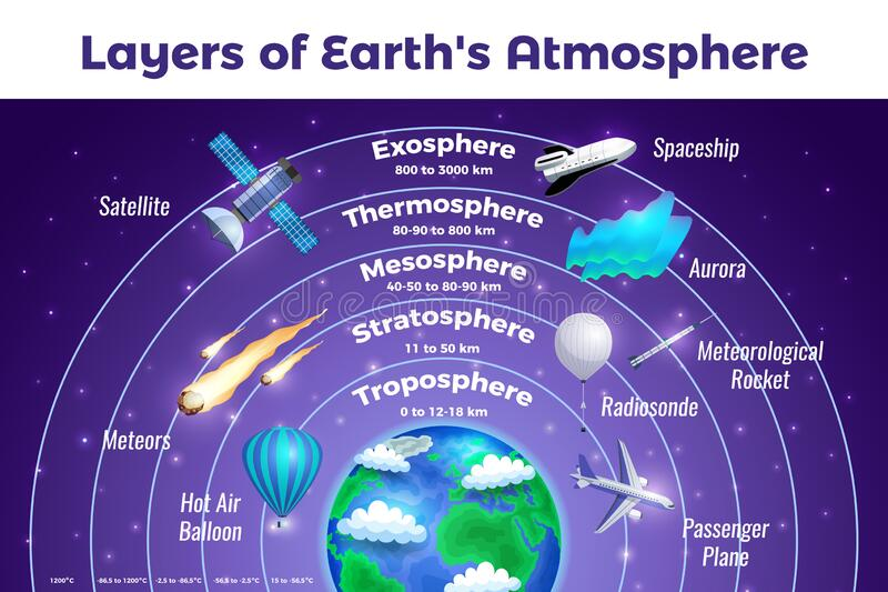 Earth Atmosphere Infographic Poster royalty free illustration