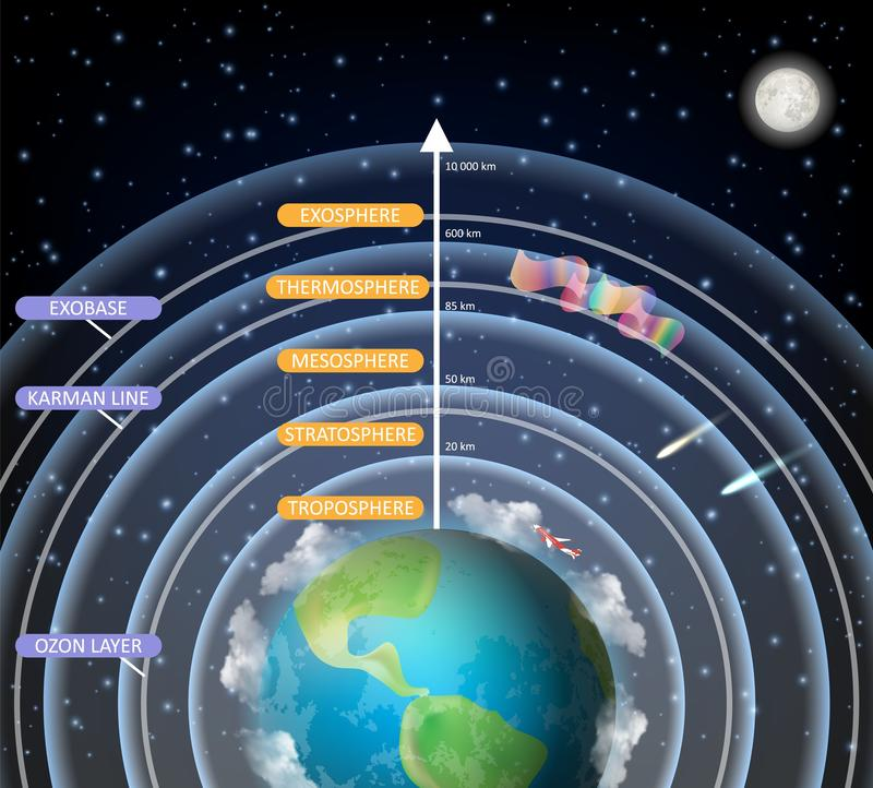 Vector educational diagram of Earth atmosphere layers vector illustration