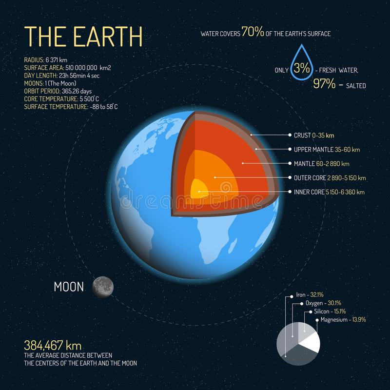 Earth detailed structure with layers vector illustration. Outer space science concept banner. Infographic elements and. Earth detailed structure with layers royalty free illustration