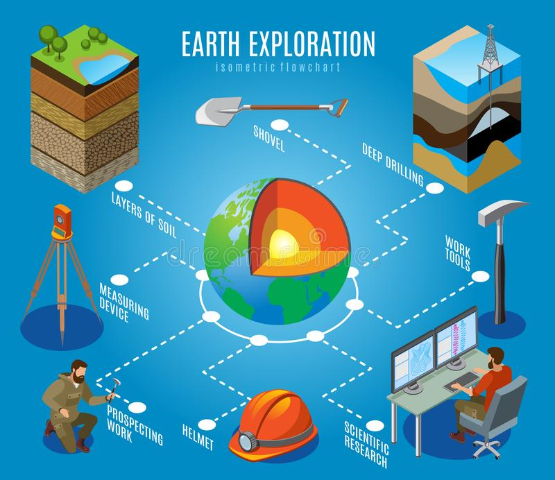 Earth Exploration Isometric Flowchart. On blue background, deep drilling, soil layers, prospecting work, scientific research, vector illustration royalty free illustration