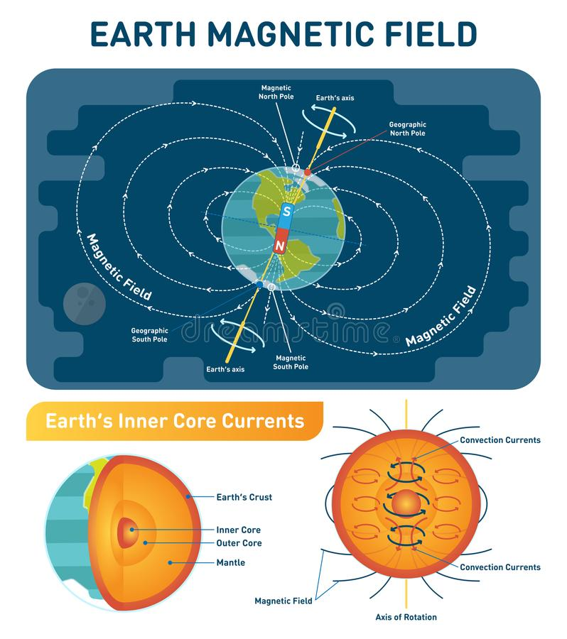 Earth Magnetic Field scientific vector illustration diagram - south, north poles and rotation axis. Earth cross section layers. Earth Magnetic Field scientific vector illustration
