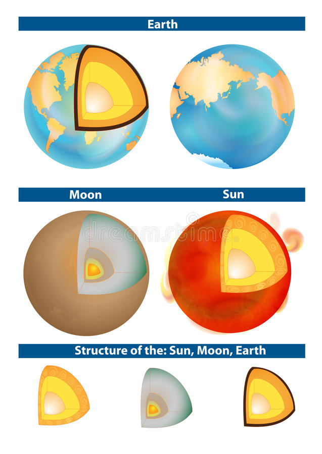 Earth, Moon and Sun. Structure. Earth, Moon and Sun. Structure of the planet. Cross-section of a solar-type star stock illustration
