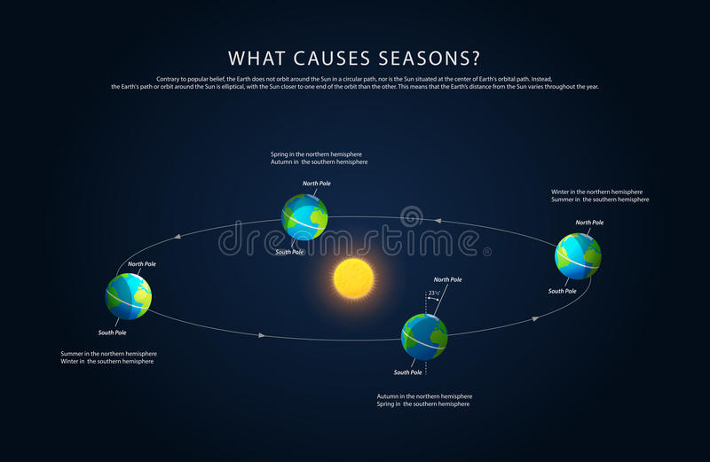 Earth rotation and changing seasons vector stock vector download earth rotation and changing seasons vector stock vector illustration of motion encyclopedia ccuart Gallery