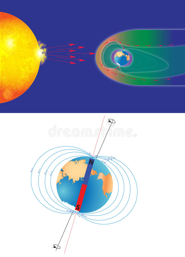 Earth's magnetic field. And solar wind and surface magnetic field. The magnetosphere shields the surface of the Earth from the charged particles of the solar royalty free illustration