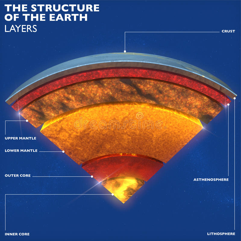 Earth structure, division into layers, the earth`s crust and core royalty free illustration