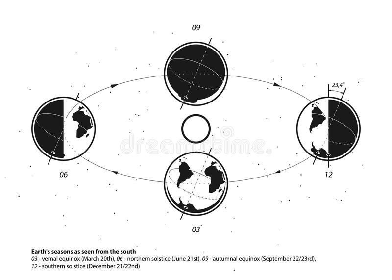Earth and Sun system. Earth`s seasons royalty free illustration