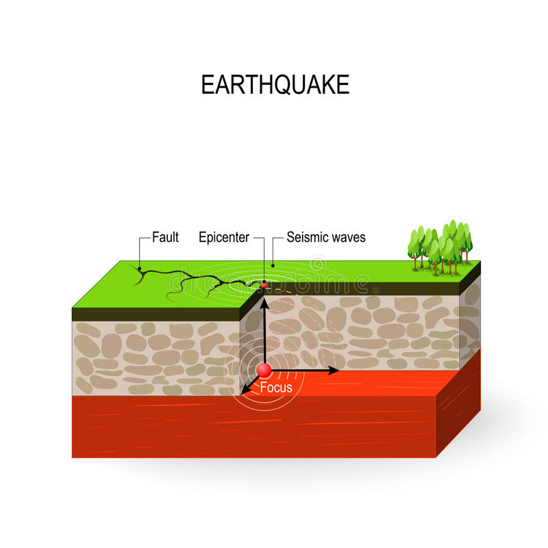 Earthquake. Seismic waves, fault, focus and epicenter earthquake royalty free illustration