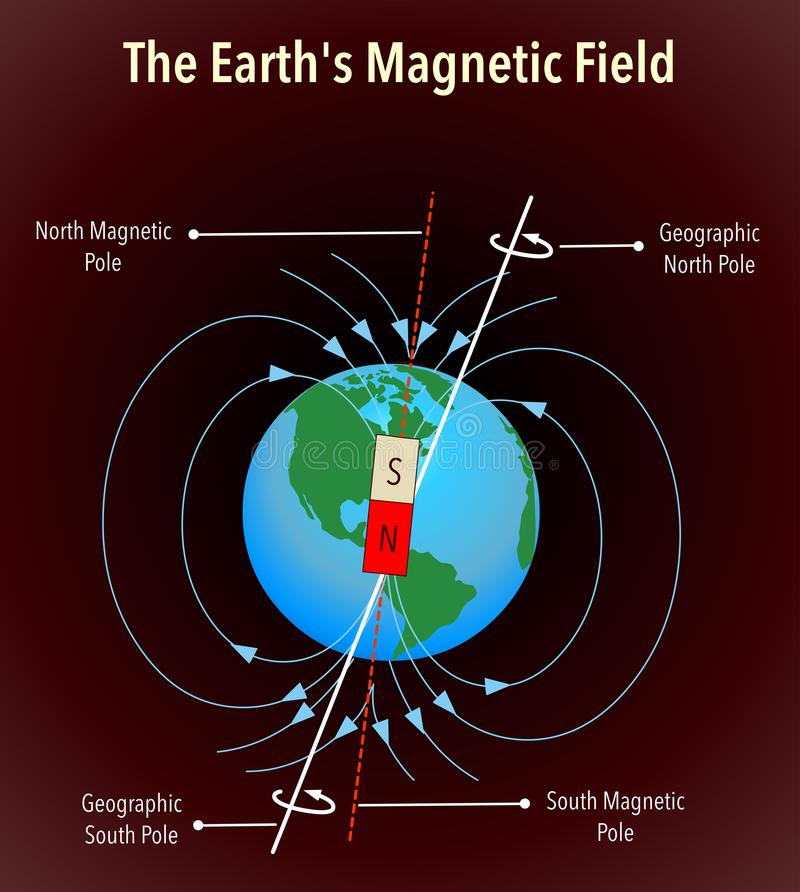 Earths magnetic field with axis info, colored vector royalty free illustration