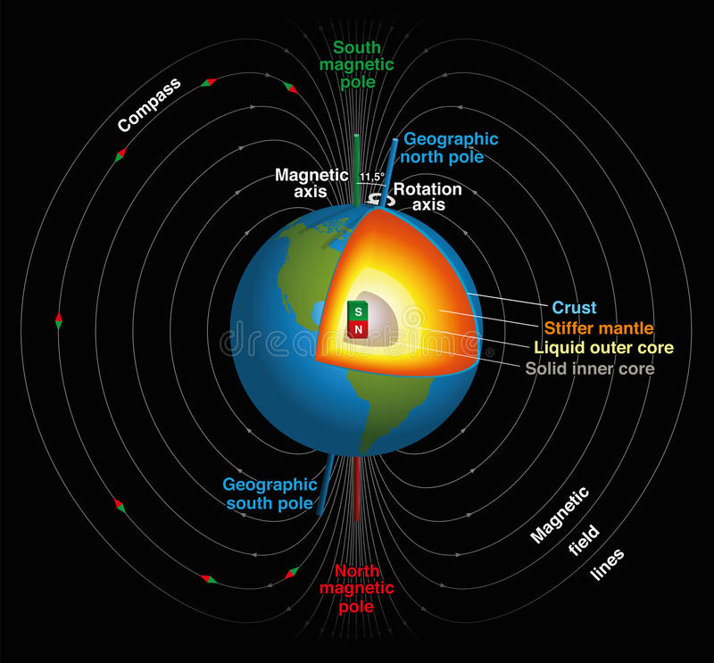 Earths Magnetic Field. Earth's magnetic field, geographic and magnetic north and south pole, magnetic axis and rotation axis and the planets inner core in three stock illustration
