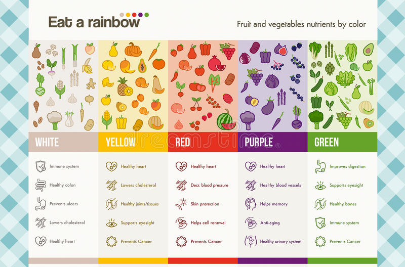 Eat a rainbow. Of fruits and vegetables infographics with food and health icons set, dieting and nutrition concept